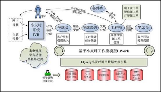 呼叫中心客服系统图片