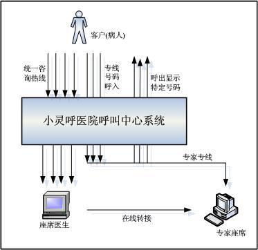 医院呼叫中心专家热线流程图